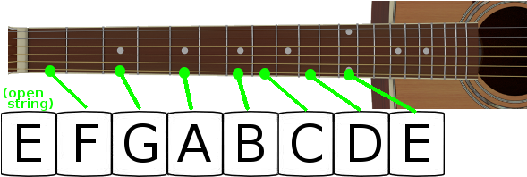 Music notes on guitar