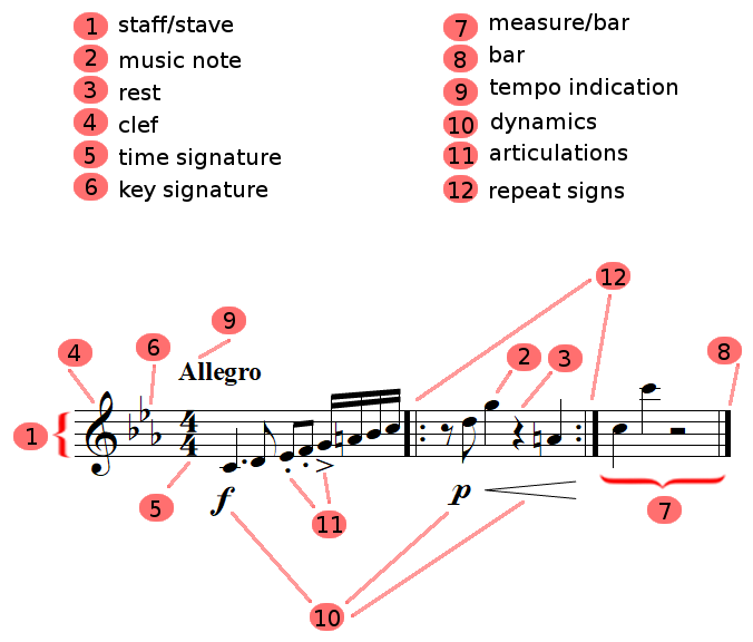 music theory summary