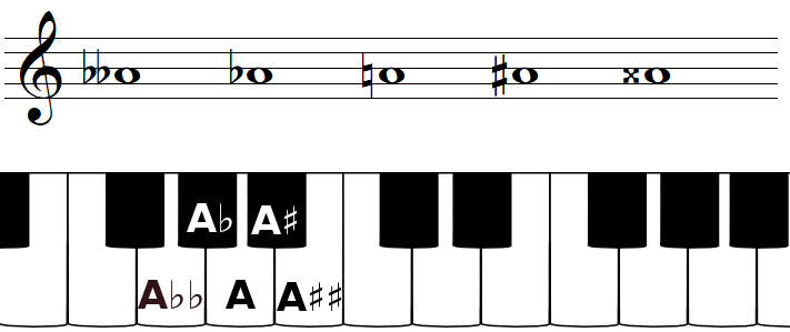 The note A and accidentals
