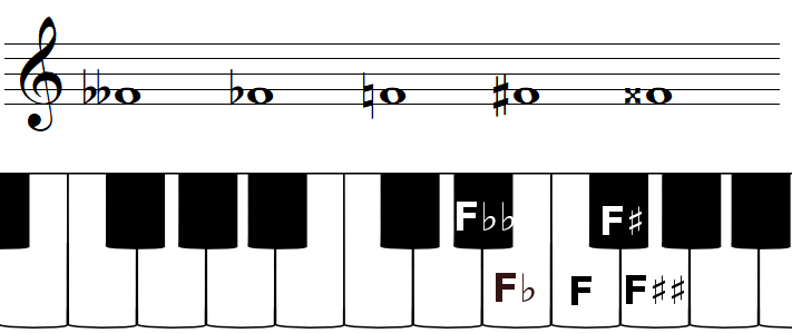 The note F and accidentals