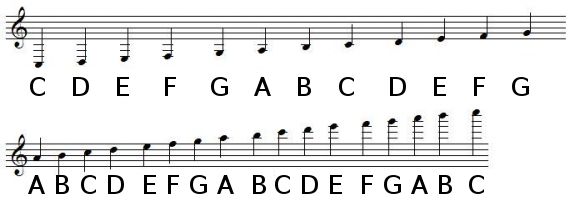 Notes positions in treble clef with ledger lines