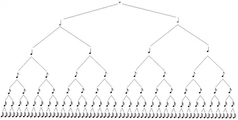 Note values tree