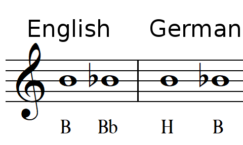 differences between English and German music notes notation