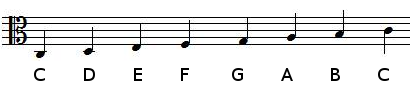 notes positions in alto clef