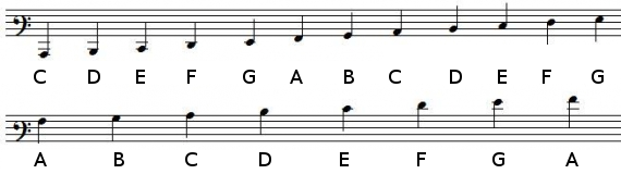 Note positions in baritone clef with ledger lines