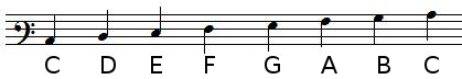 Note positions in baritone clef
