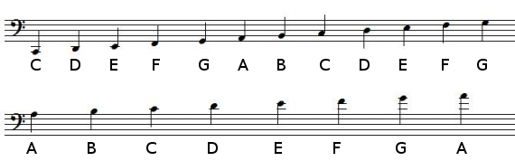 Note positions in bass clef with ledger lines