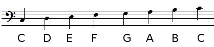 Note positions in bass clef