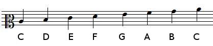 notes positions in mezzo-soprano clef
