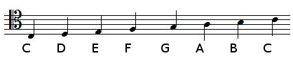 notes positions in tenor clef