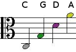 Viola open strings, note names and position on the staff