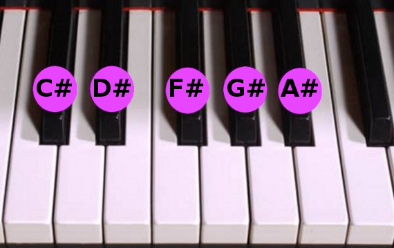 Pentatonic scale on a piano keyboard