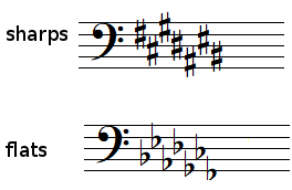Key signatures in bass clef