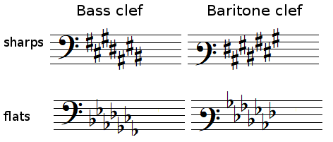 position of sharps and flats with a bass clef and a baritone clef