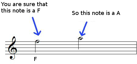 Reading music notes by successive thirds