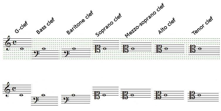 Relation between clefs