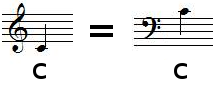 Relation between treble clef and bass clef