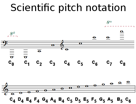 Scientific pitch notation