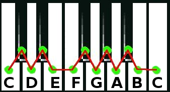 Semitones on a keyboard