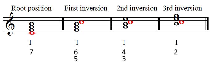 Seventh chord symbols