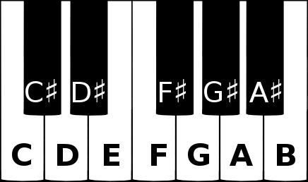 Sharps on a piano keyboard