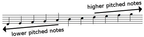 Staff, low and high notes positions