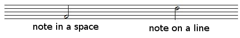 Music notes can be written on a line or in a space