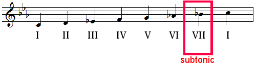 subtonic in C minor natural scale
