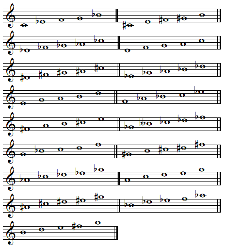 Transposed minor pentatonic scales