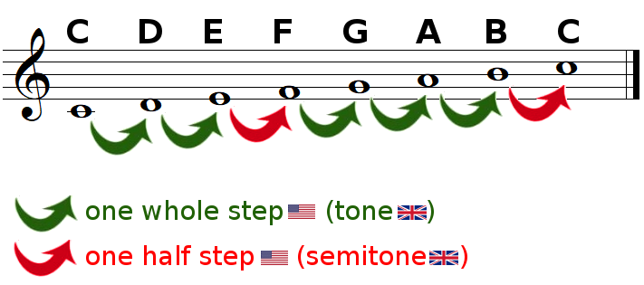 Tones and semitones in the C Major scale