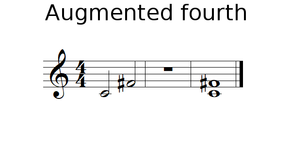 Augmented fourth - music theory